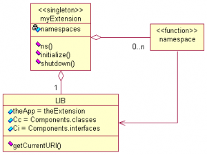 Namespaces within a Firefox extension.