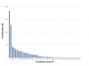Total revenue per transaction amount