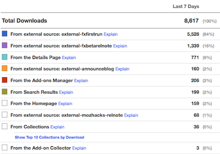 Screenshot of the Add-on Compatibility Reporter's Download Sources