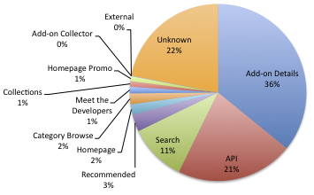 Pie chart of AMO's download sources