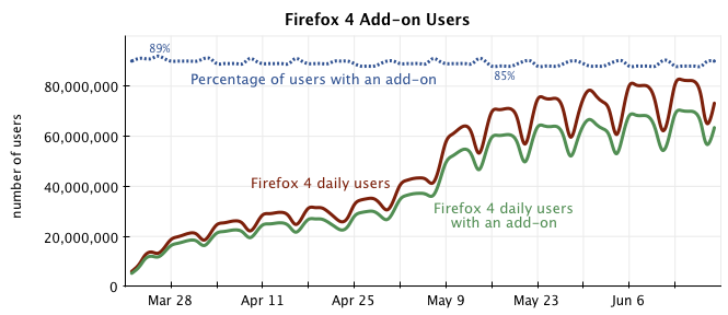 Graph of add-on usage