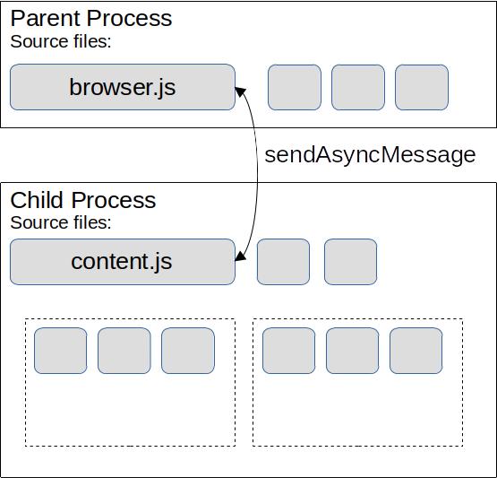 Inter-Process Communication using MessageManager