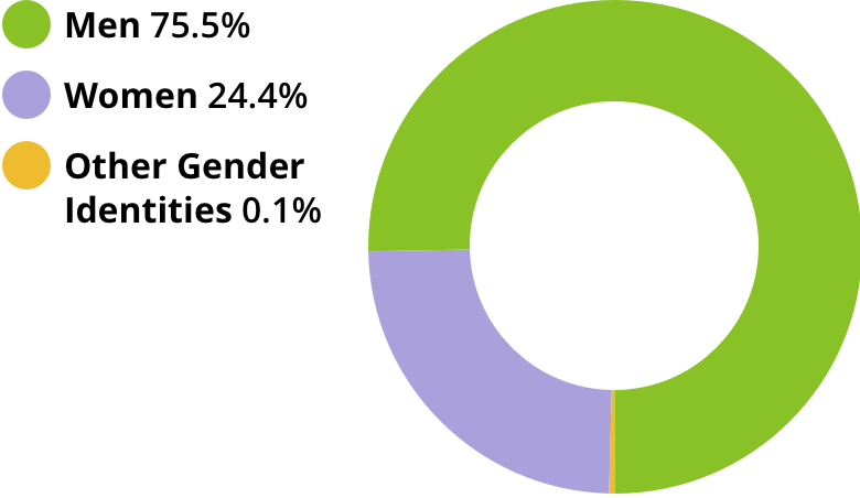 Men: 75.5%. Women: 24.4%. Other gender identities: 0.1%.