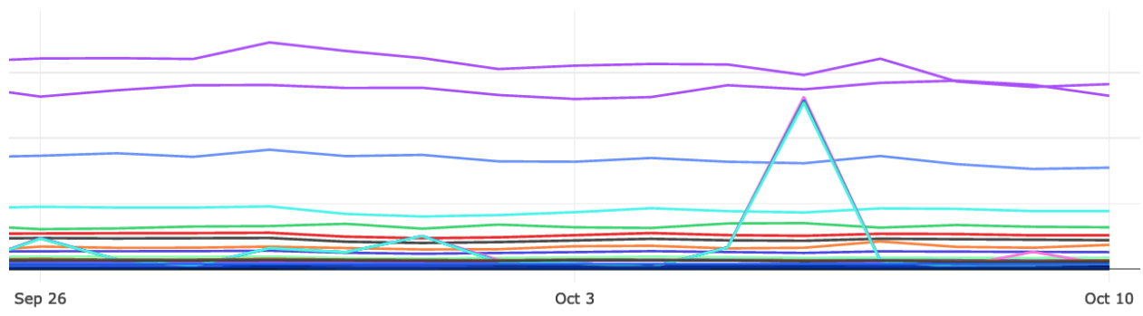 A line graph showing multiple colored lines and their changes over time