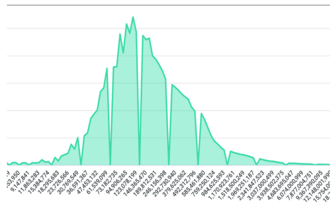 A histogram showing bell curve shaped data