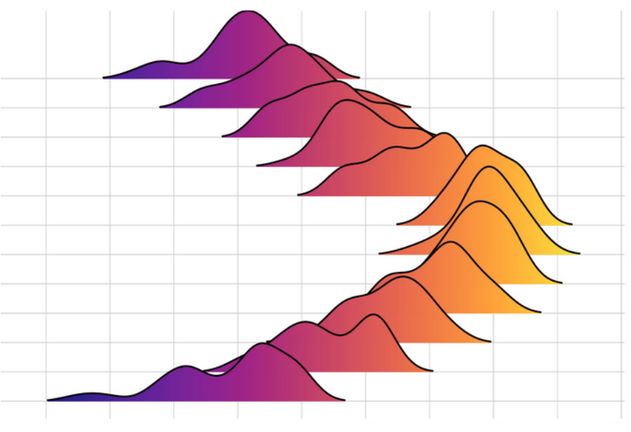 A ridgeline chart, represented as a series of histograms arranged to form visualization that looks like a mountain ridge