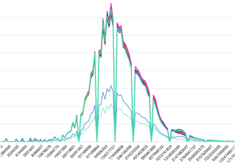 A series of histograms stacked on top of each other