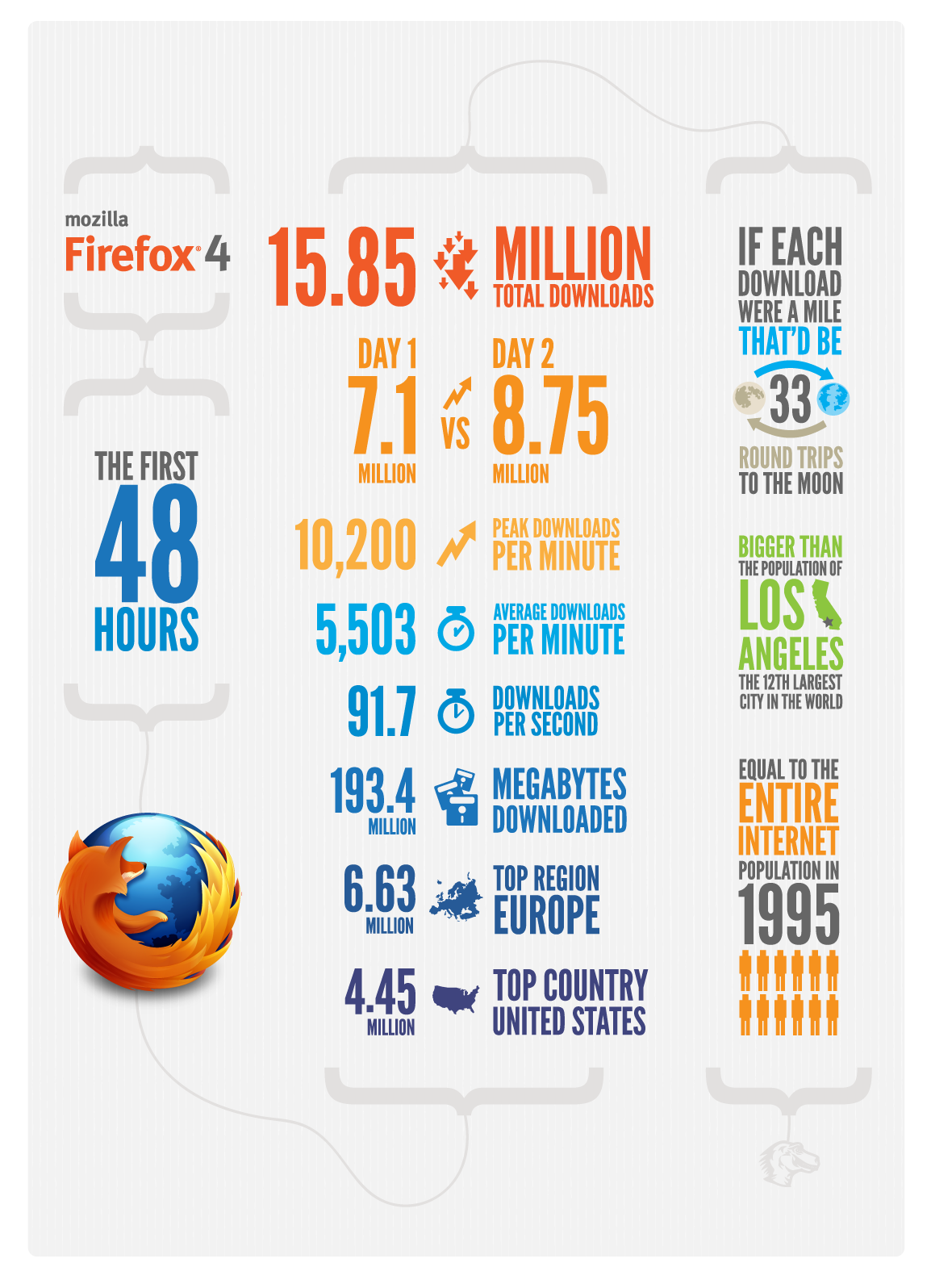 http://blog.mozilla.com/files/2011/03/ff4-infogrpahic-48hours.png