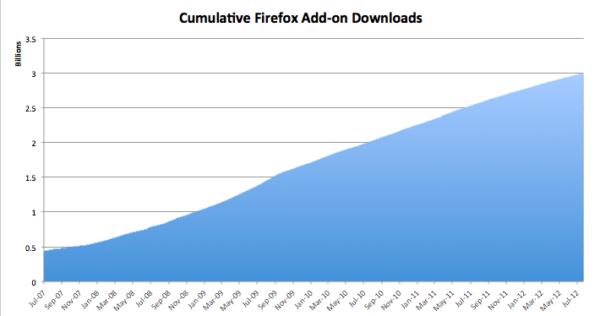 Descargas de complementos desde la galería de Mozilla