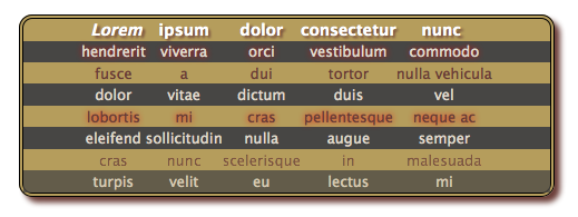 CSS3 Selectors for Quick and Pretty Tables