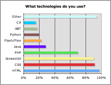 Dev survey - nov8 - what technologie do you use