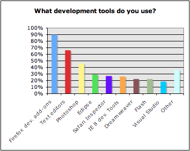 Dev survey - nov 8 - what tools do you use