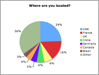 Dev survey - nov 8 - where are you located