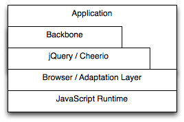 backbone-serverside as a proxy