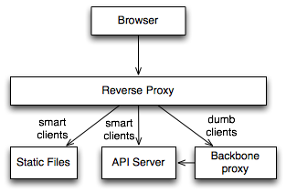Activity diagram of a Backbone app event flow
