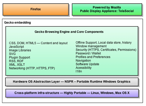 Gecko architecture overview