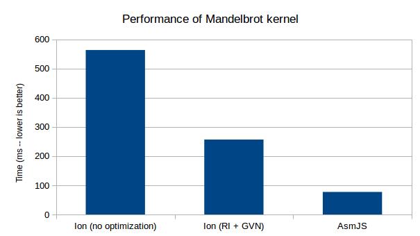 SIMD Mandelbrot kernel - Ion optimized vs AsmJS