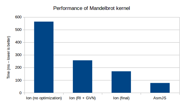 SIMD Mandelbrot kernel - Ion (final) vs AsmJS