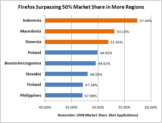 Opinion, Market penetration 2008 quickly
