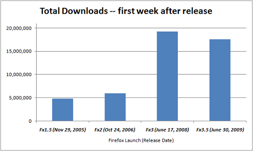 downloads_one_week_later_comparison
