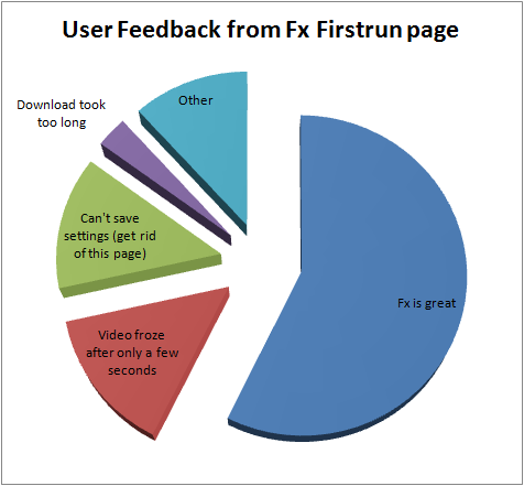firstrun_pie_chart