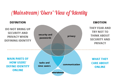 Users' View of Identity