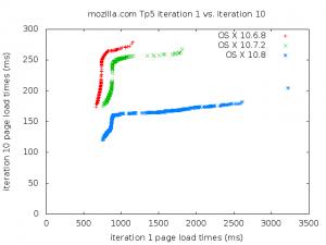 Q-Q plot for mozilla.com
