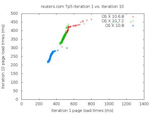 Q-Q plot for reuters.com