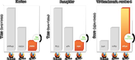 Fx4b7 JavaScript speed-ups