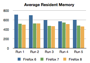 Average resident memory usage during endurance tests