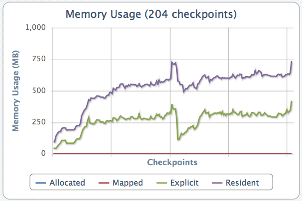 Memory usage from a single run of Firefox 7