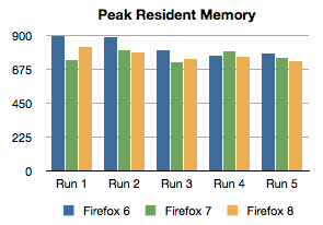 Peak resident memory usage during endurance test