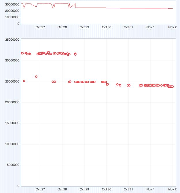 Talos MaxHeap graph