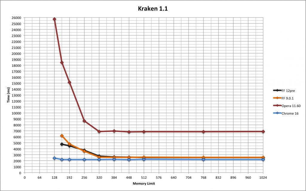 kraken results graph