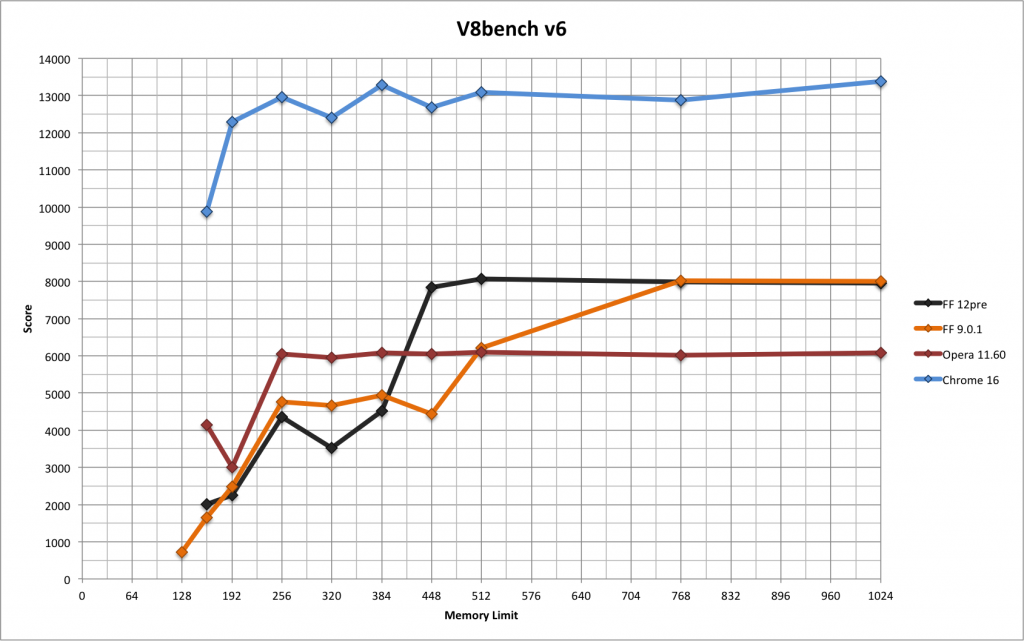 v8 results graph