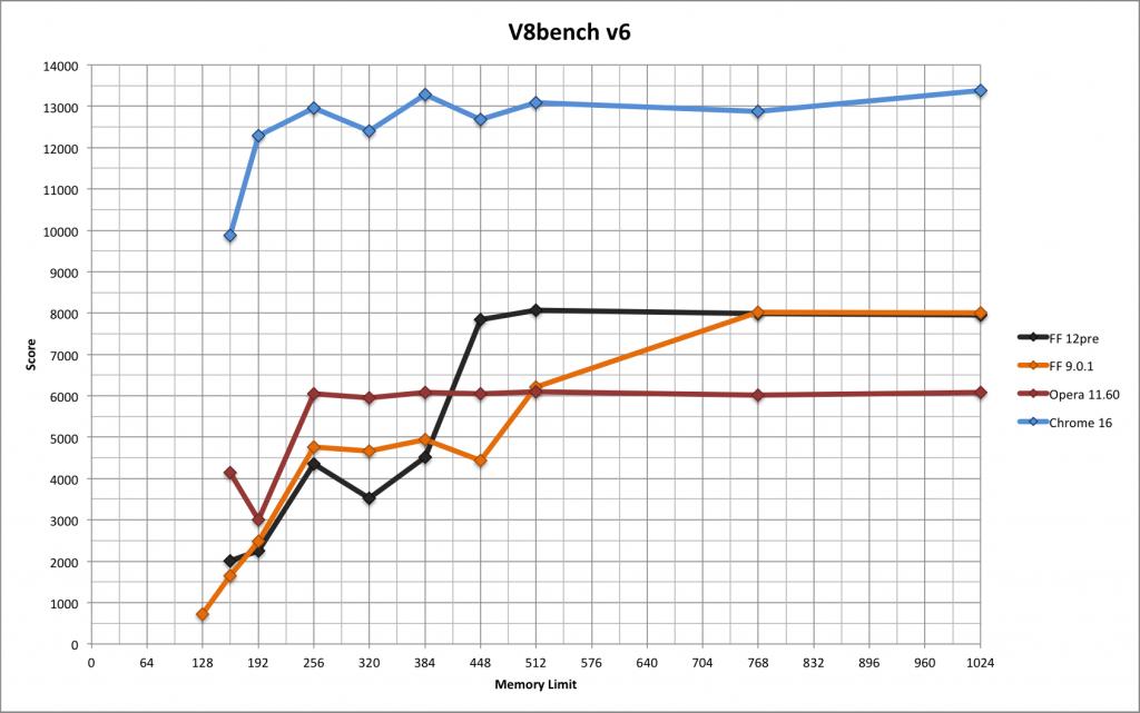 v8 results graph