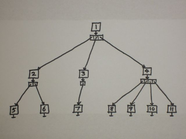 N-ary tree with kids array