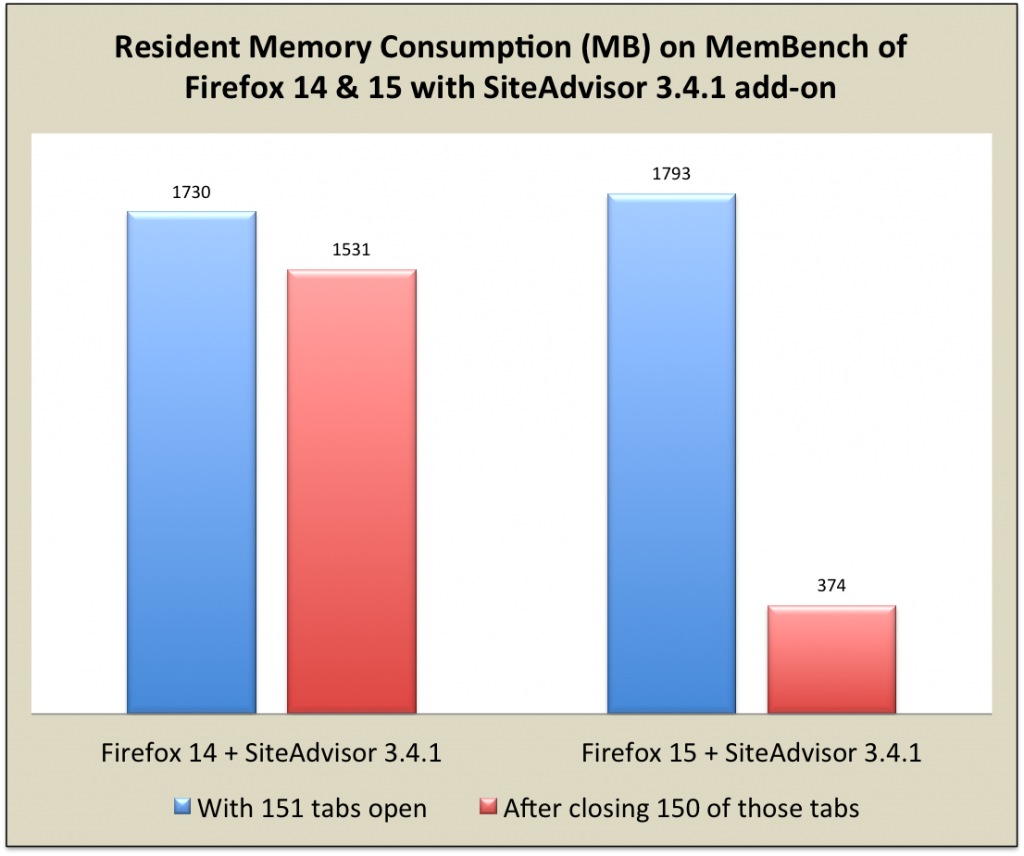 Resident Memory Consumption (MB) on MemBench of Firefox 14 &amp; 15 with SiteAdvisor 3.4.1 add-on