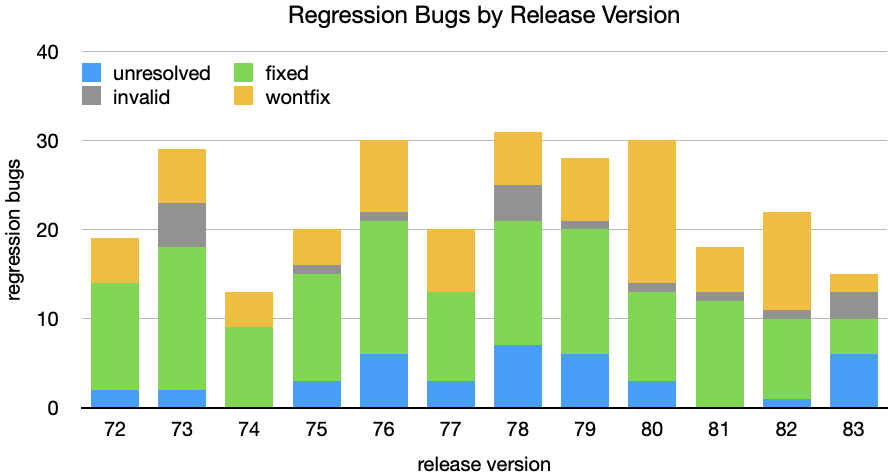 Regression Bugs by Release Version