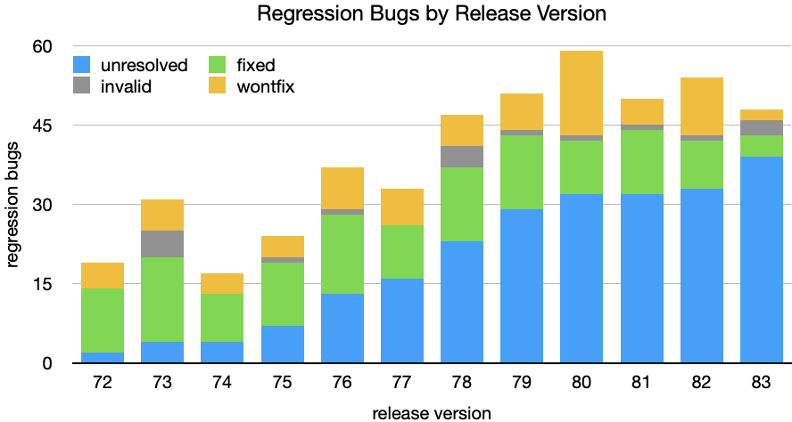 Regression Bugs by Release Version (carrying open bugs)