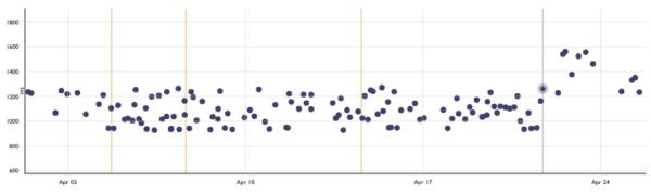 Perfherder graph showing infrastructure changelog