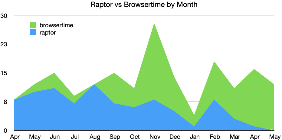 Raptor vs Browsertime by Month (May 2021)