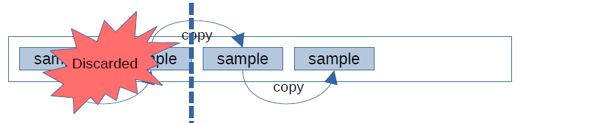 Diagram: Buffer with 4 copies of a sample, the first two have been discarded, two full samples remain