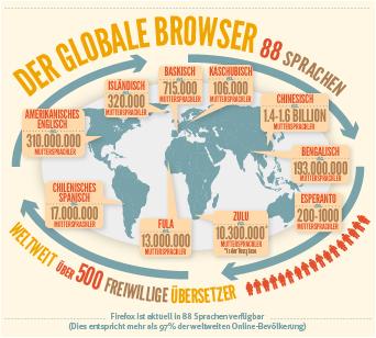 Infografik Sprachen Firefox Browser