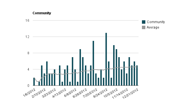 Community attendance to testdays throughout 2012