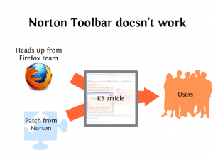 Flow of information for Norton Toolbar issue