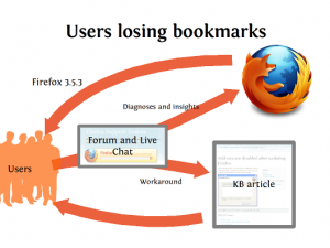 Flow of information for the Lost bookmarks case from users via SUMO to the Firefox team and back to users by way of a Firefox release