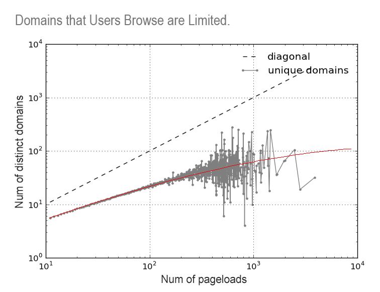 pageloads v.s. number of unique domains