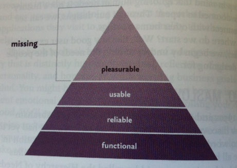 Maslow's Hierarchy of Needs remapped to web users' needs
