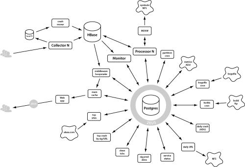 Socorro Architecture, 1.7.6